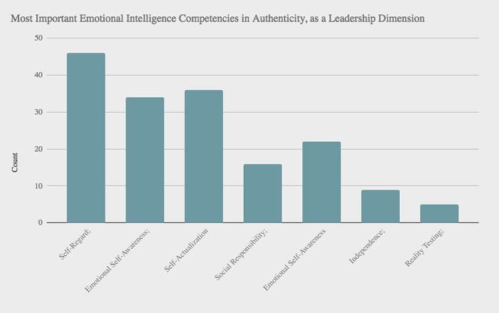 chart of results of poll on the most important EI competencies in the Authenticity Leadership Dimension