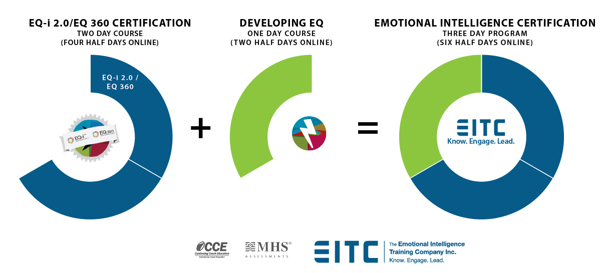 EQ-i 2.0 / DEQ 360 Certification Program is three days or six half days.